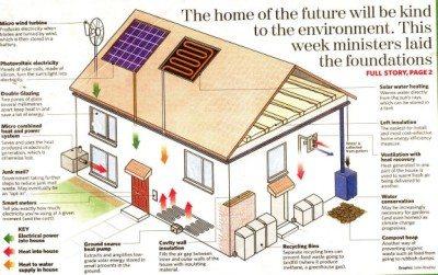 Konsep Desain Rumah Minimalis Eco Friendly
